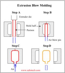 extrude blow 2