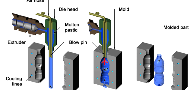 Jenis dan Cara Kerja Mesin Blow Moulding