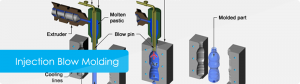 injection-blow-molding